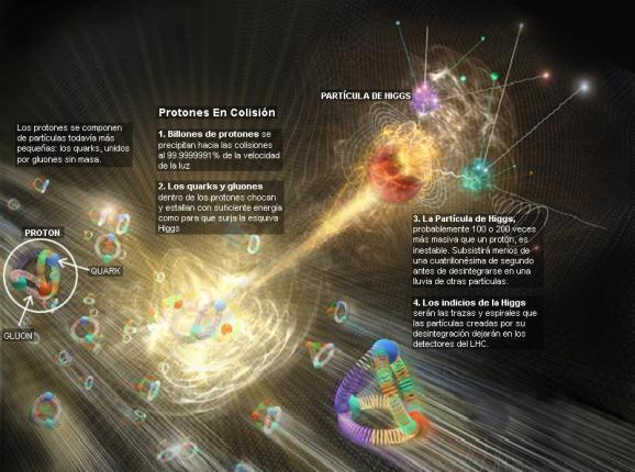 Resultado de imagen de El secreto para incrementar las colisiones es reducir el tamaño del haz de partículas en los puntos de interacción para incrementar las probabilidades de que los protones choquen entre sí.